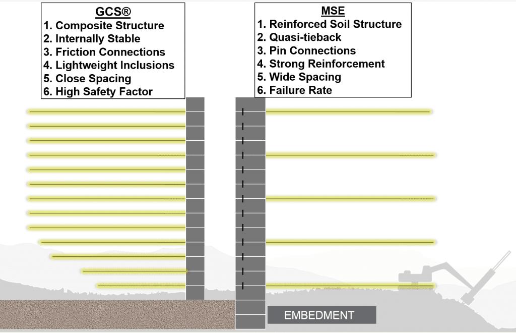 Benefits of GCS<sup>®</sup>
