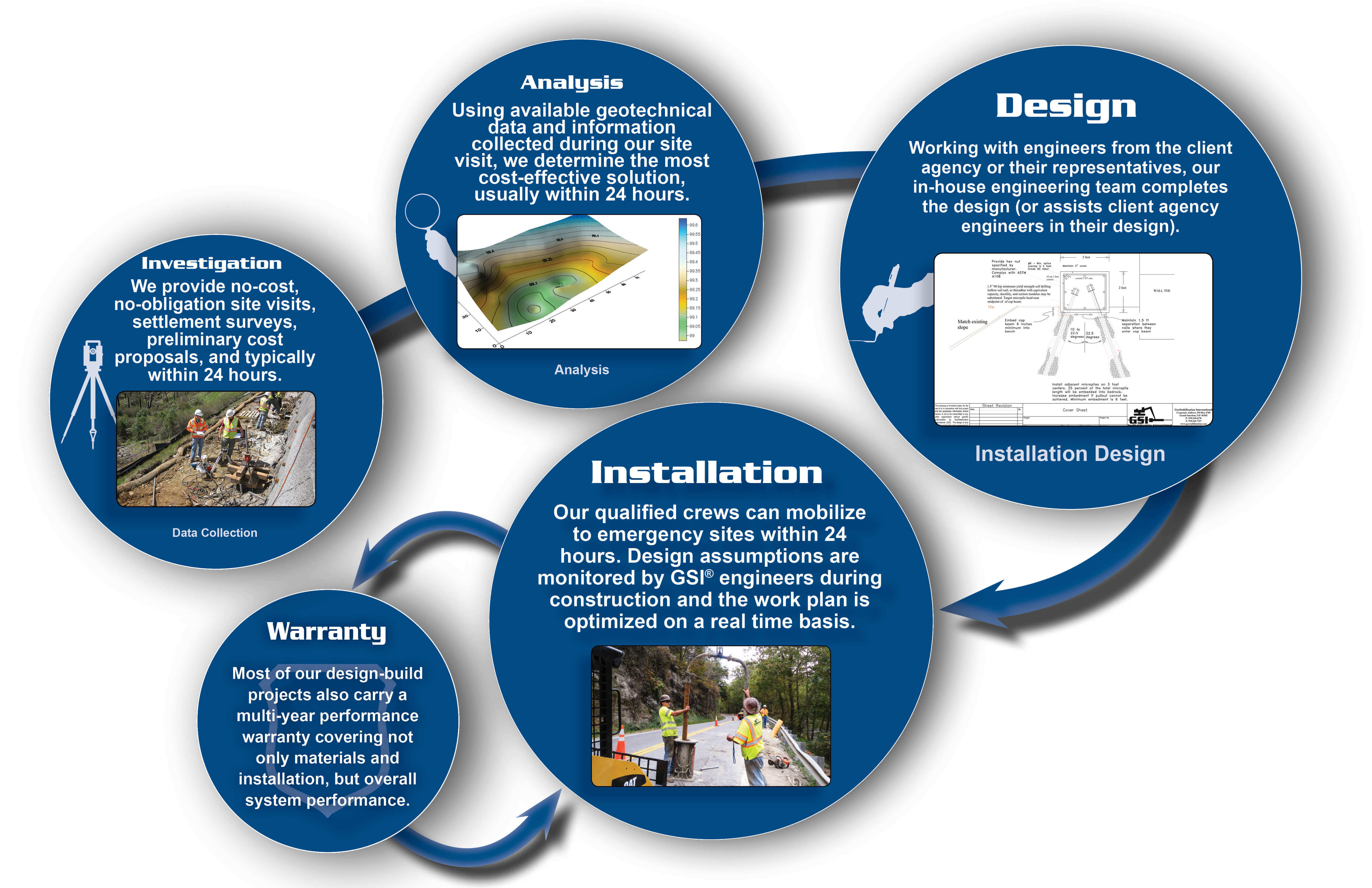 Design/Build/Warranty Solutions